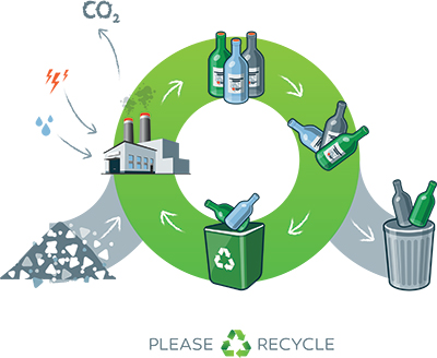 The glass recycling process