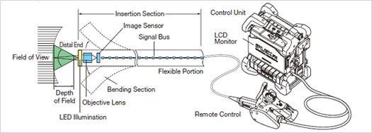 what are industrial videoscopes