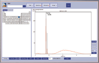 XRF for Compositional Analysis